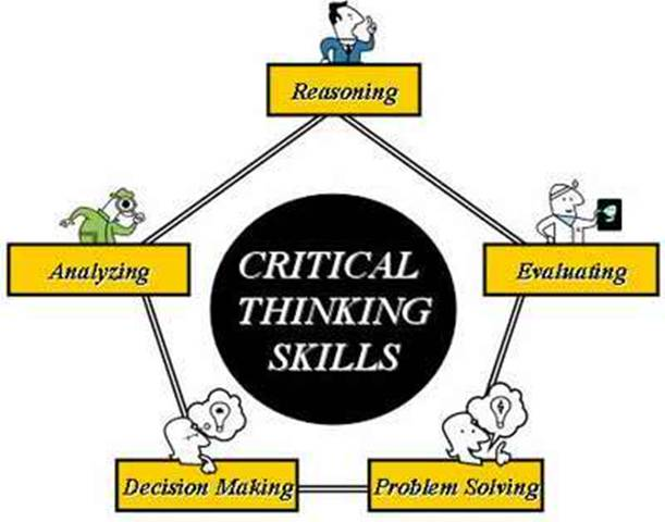 Critical Thinking Skills And Examples Eezeeenglishzone